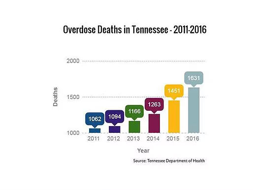Tennessee, 40 other states demand documents from opioid makers, distributors