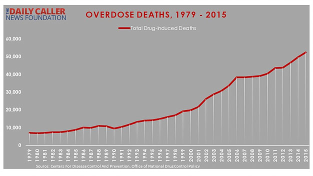 FACT CHECK: Is The Current Drug Epidemic The 'Deadliest' In US History?